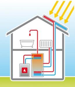 Funktion einer Solarthermieanlage